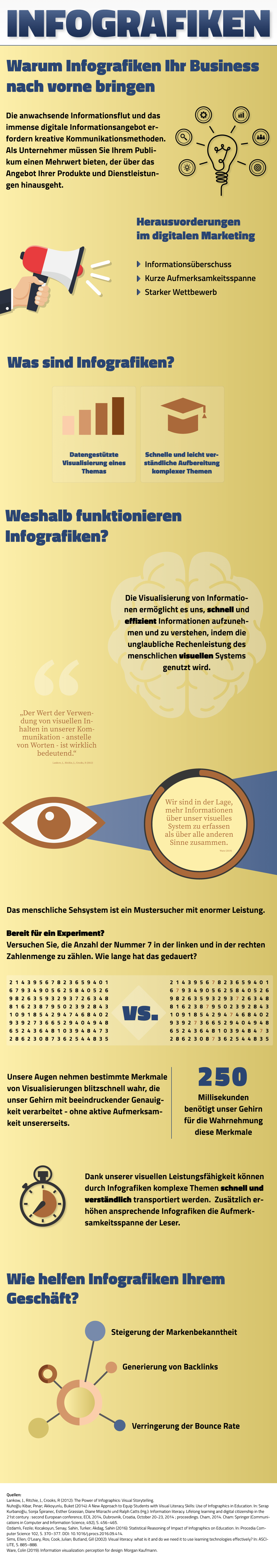 Infografiken sind eine bewährte Content Marketing Strategie