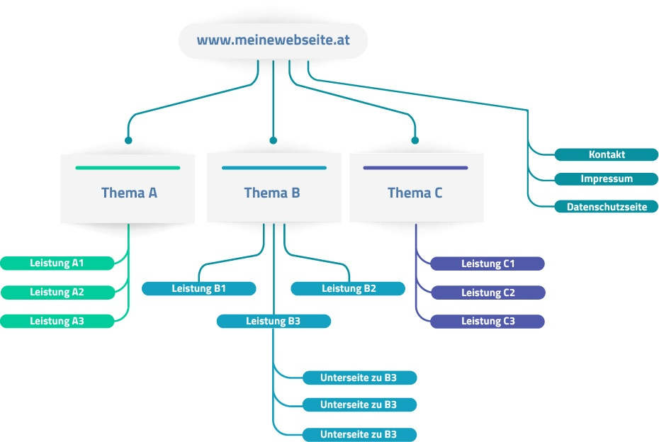 Website Struktur - Webdesign Wien