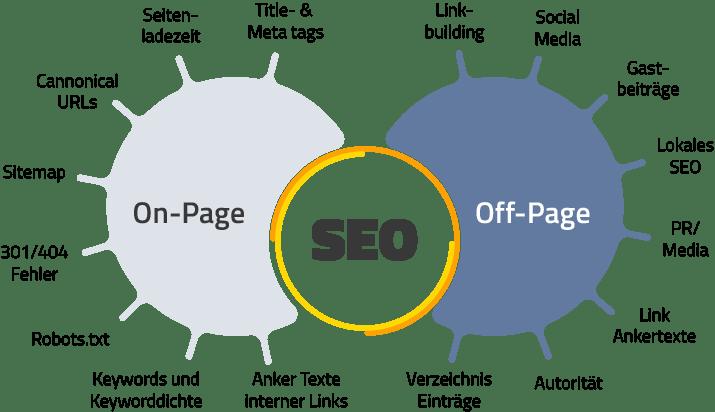 On-Page SEO und Off-Page SEO beinhaltet hochwertigen Content und das setzten von Backlinks