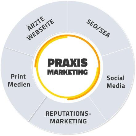 Praxismarketing für Ärzte - Marketingkanäle Österreich